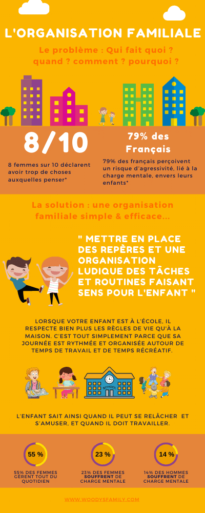 Infographie Organisation Familiale - Woody's Family®